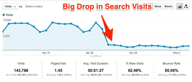 Big Drop in Google Search Visits