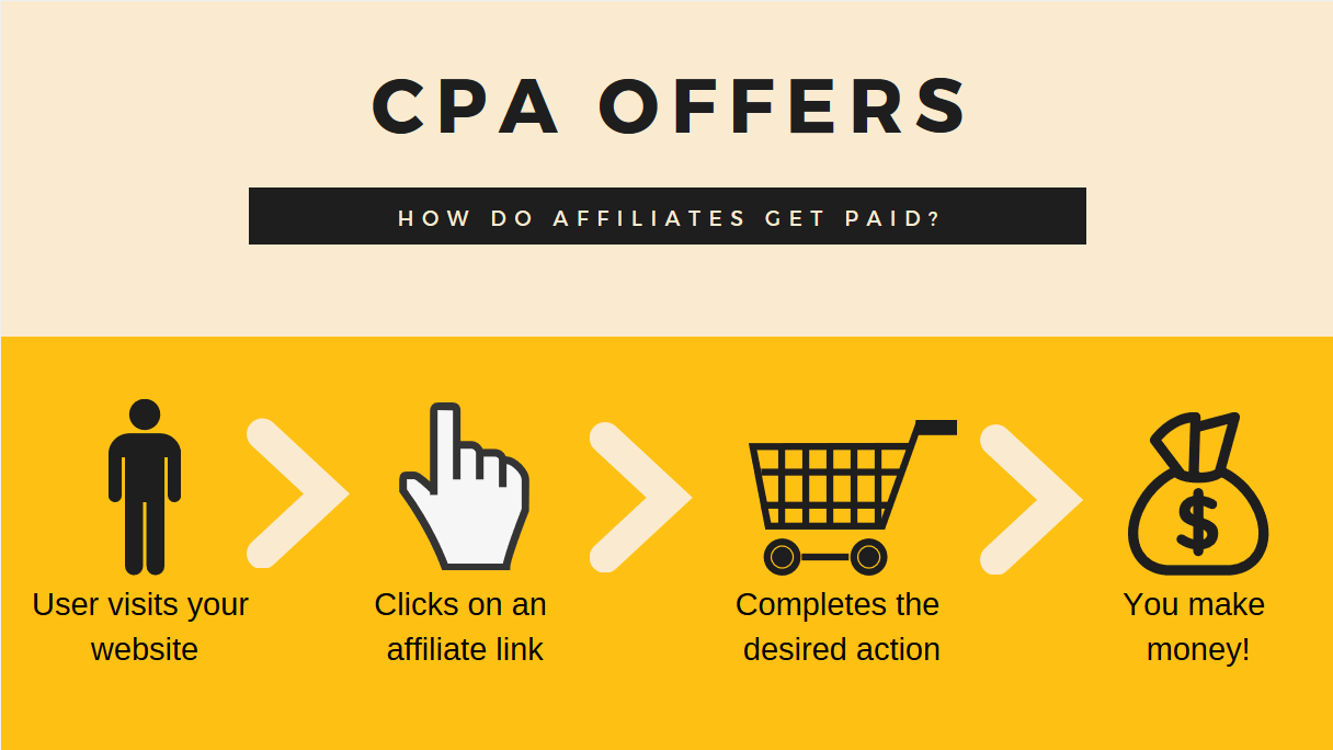 CPA-Offers_How-it-works